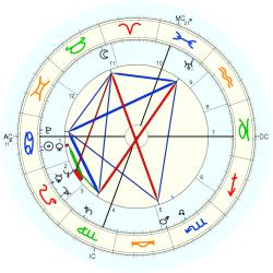 Virginia Brooks - natal chart (Placidus)