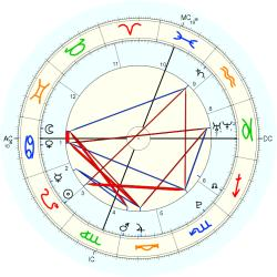 Birth Unusual 1726 - natal chart (Placidus)