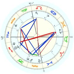Harry Suthann - natal chart (Placidus)