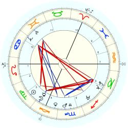 Twins 1901/9/14  No.2 3989 - natal chart (Placidus)