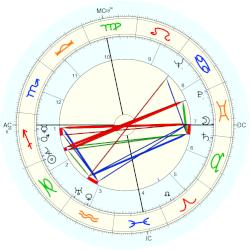 Lady Bird Johnson - natal chart (Placidus)