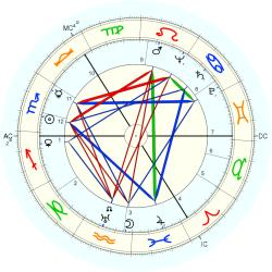 Birth Defect: Albino 4943 - natal chart (Placidus)