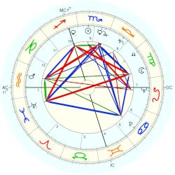 Alice O. Howell - natal chart (Placidus)
