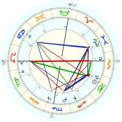 Out of Body 5777 - natal chart (Placidus)