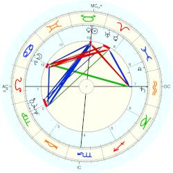 Willie Nelson - natal chart (Placidus)