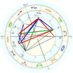Mary Chapin Carpenter - natal chart (Placidus)