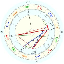 Lawrence Durrell - natal chart (Placidus)