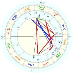 Pope Gregory XIII - natal chart (Placidus)