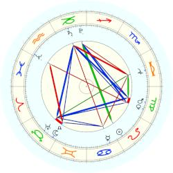Pope Innocent IX - natal chart (noon, no houses)