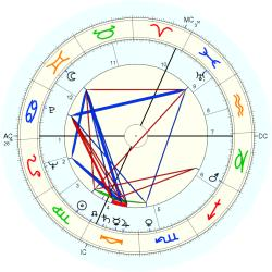 Michel Auclair - natal chart (Placidus)