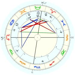 Astrology: AFA - natal chart (Placidus)