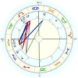 Sally Chisholm - natal chart (Placidus)