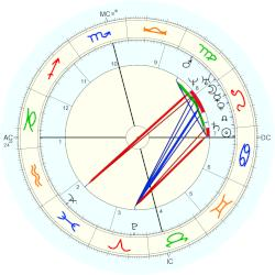Nation: Arabia - natal chart (Placidus)