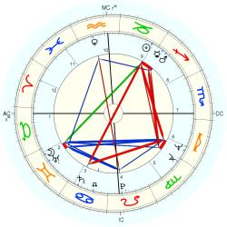 Bob Brown - natal chart (Placidus)