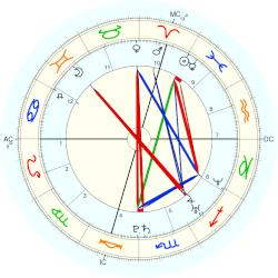 James McGonagle - natal chart (Placidus)