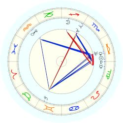 Susan Smith - natal chart (noon, no houses)
