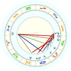 Jerry Bruckheimer - natal chart (noon, no houses)