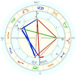 Wally Shannon - natal chart (Placidus)